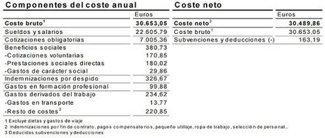 De 2.200 a 1.270: así 'se come' Hacienda el sueldo del español medio   La R-Evolución de ARMAK   Scoop.it