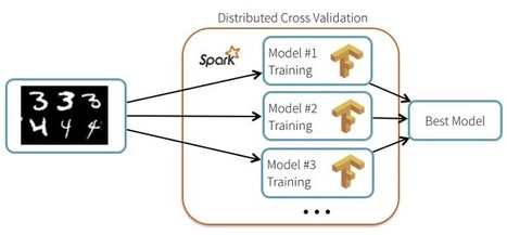 Deep Learning with Spark and TensorFlow | Social Foraging | Scoop.it