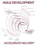 La contractualisation agile, une affaire de bon sens ! | Gestion de projet Agile | Scoop.it