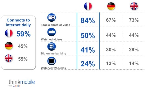 France leads Europe in smartphone usage - Google Mobile Ads Blog | mHealth | Scoop.it