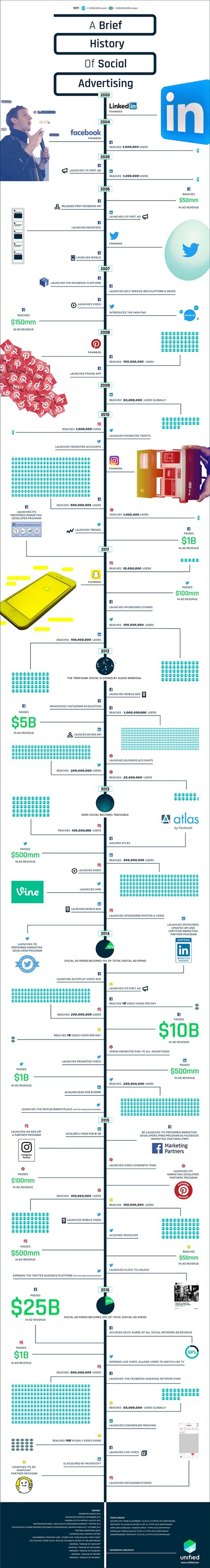 A Brief History of Social Advertising #Infographic | MarketingHits | Scoop.it