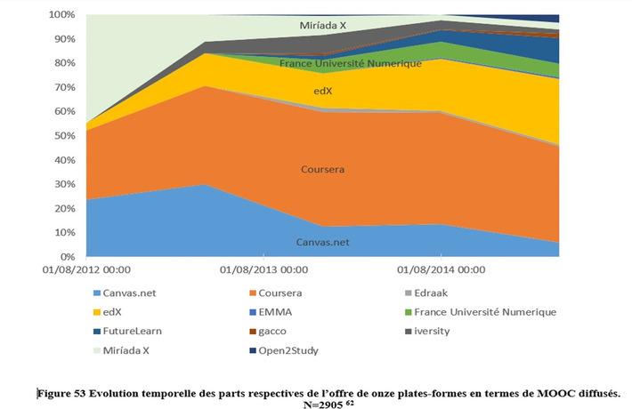 Le phénomène MOOC à l'échelle internationale : les forces en présence | MOOC Francophone | Scoop.it