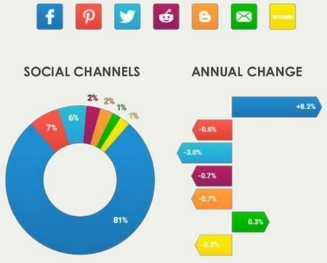 Facebook représente 81% des partages sur les réseaux sociaux - Blog du Modérateur | Better know and better use Social Media today (facebook, twitter...) | Scoop.it