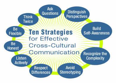 Week 5. Effective Cross-Culture Communication | International Human Relations ~ 2013.                    College of Business | Scoop.it