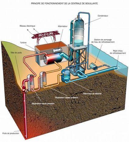 Géothermie haute température: définition, principe, fonctionnement | La géothermie en pratique: comment chauffer sa maison avec | Scoop.it