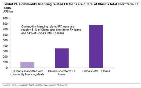 """Fallout From China's """"Missing Commodity"""" Scandal Spreads: Banks Fear About Exposure 