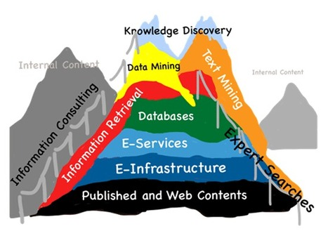 What are researchers looking for in corporate and academic library services? | innovative libraries | Scoop.it