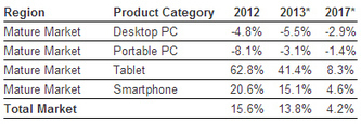 Rising Tablet Sales and New Keyboard Peripherals Leaving PCs in the Dust? | Apps in Pharma | Scoop.it