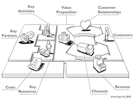 Le travail sur le modèle d'affaires est un long fleuve, pas forcément tranquille... - EURESIS | Economie de l'innovation | Scoop.it