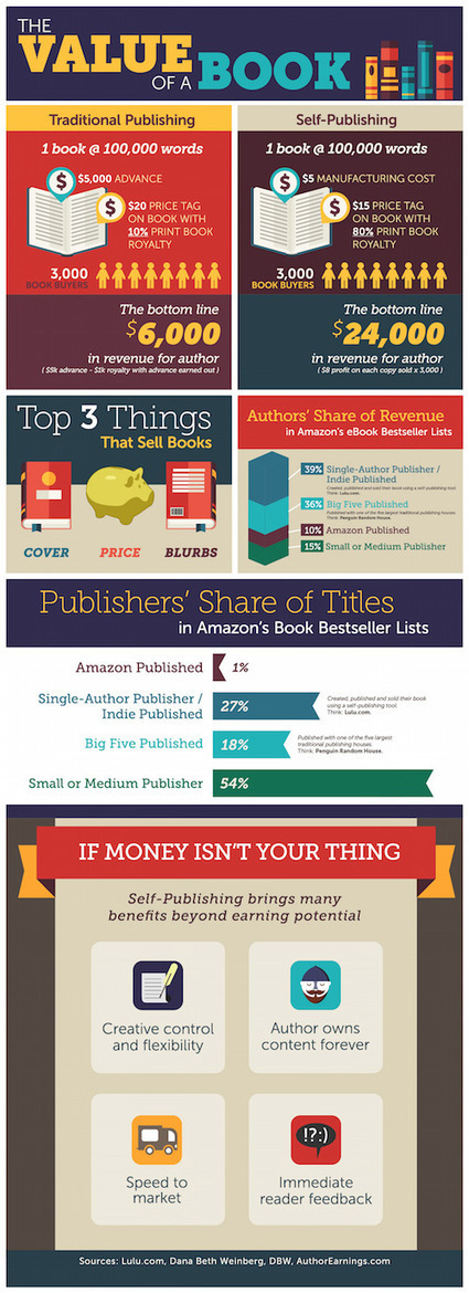 infographic: The Value of a Book (to an Author)   MioBook...Infografiche!   Scoop.it