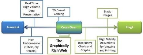 Une application HTML5 desktop en mode offline | Vandenbosch Benjamin HTML5-CSS veille technologique | Scoop.it