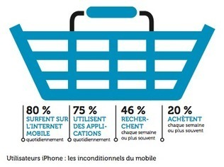 [Livre Blanc] Le m-commerce, nouvel enjeu des commerçants pour s ... | Retail-distribution en veille | Scoop.it