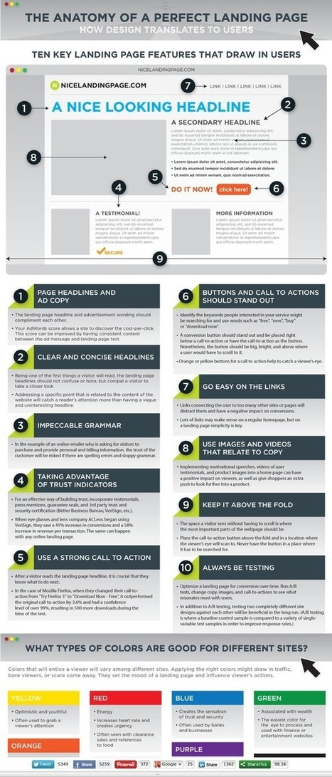The Anatomy of a Perfect Landing Page - Formstack | Marketing, PR, Brand Tips | Scoop.it