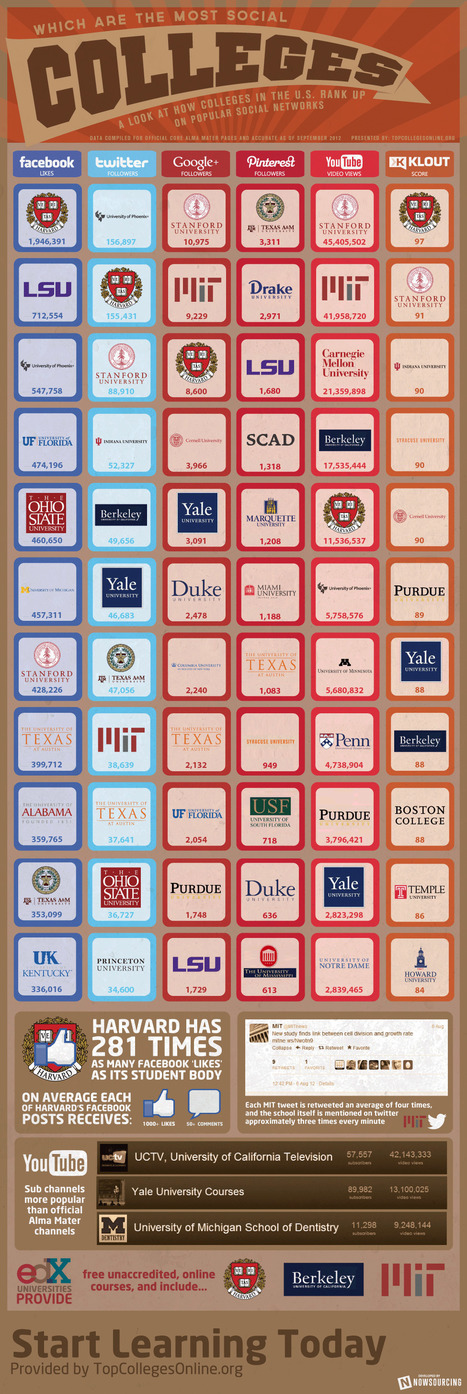 Which Are the Most Social Colleges? [INFOGRAPHIC] | Surviving Social Chaos | Scoop.it