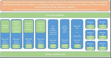 VMware or Microsoft - A Look at VDI Supportability and More | SYS-CON MEDIA | To Cloud or not to Cloud ? | Scoop.it