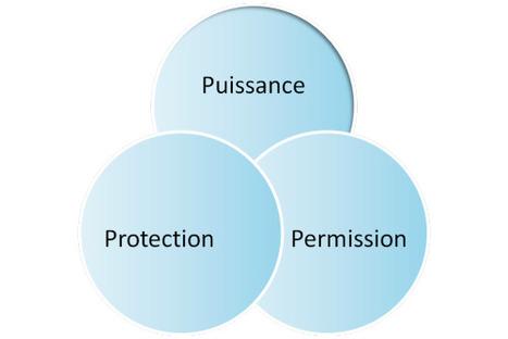 La Règle des 3 P : une communication transparente possible   Coaching & Team Building   Scoop.it
