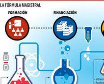Los ingredientes del ecosistema emprendedor español - Expansión.com | CROWDFUNDING | Scoop.it