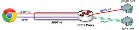 node-spdyproxy | node web programming | Scoop.it