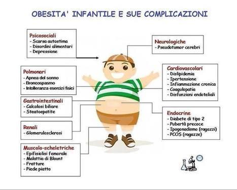 Bambini e obesità, è allarme: in Italia 3 su 10 hanno disturbi alimentari | Mamme sul Web | Scoop.it