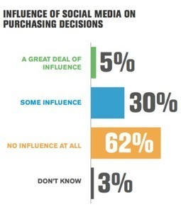 Survey: 62% Of Consumers Say Social Media Doesn't At All Influence Their Purchasing Decisions