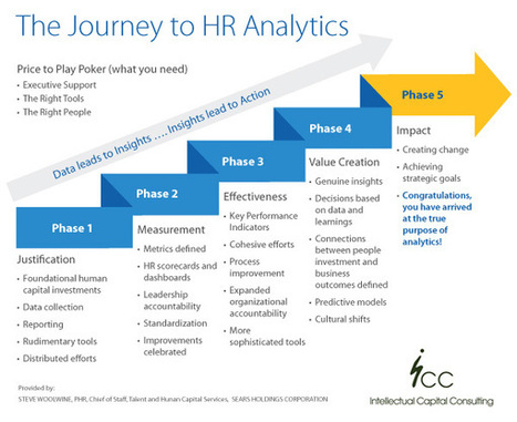 Are you using HR analytics and metrics effectively? | HR Analytics and Big Data @ Work | Scoop.it