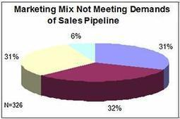 B2B Marketing Tactics Not Driving Enough Sales Leads | Data Nerd's Corner | Scoop.it