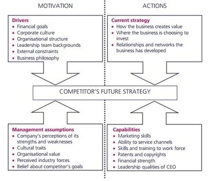Michael Porter's Four Corners Model