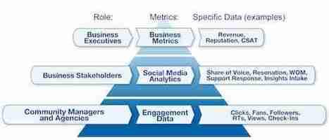 MediasSociaux.fr > Calculer le ROI des médias sociaux est une perte de temps | Actualité social media | Scoop.it