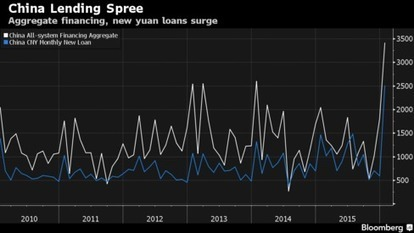 PBOC Said to Hike Reserve Ratio for Banks That Lent Too Fast | Sentiment Analysis in Finance | Scoop.it