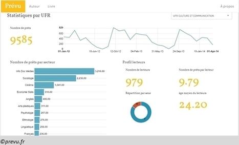 Exploiter les données d'usage et de prêt en bibliothèques : le prototype Prévu à Paris 8 | Enssib | Veille et Actus sur la gestion de l'information, le numérique, l'éducation et les bibliothèques | Scoop.it