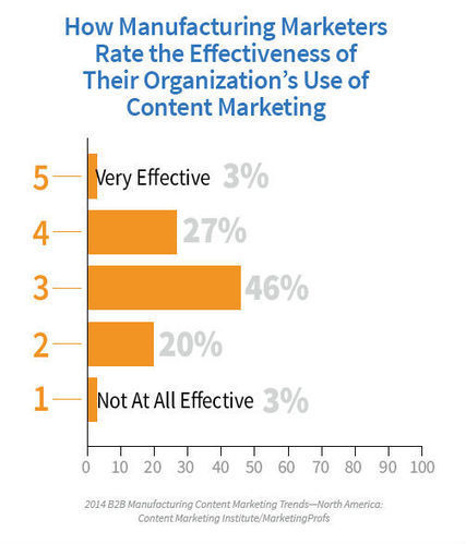 Content Marketing Making Strides in the Manufacturing Industry: Report | Daily Brand Relevance | Scoop.it
