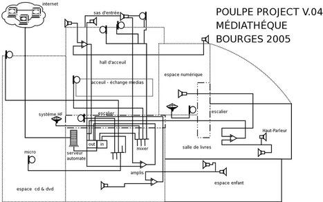 bourges_installation [POULPE] | DESARTSONNANTS - CRÉATION SONORE ET ENVIRONNEMENT - ENVIRONMENTAL SOUND ART - PAYSAGES ET ECOLOGIE SONORE | Scoop.it