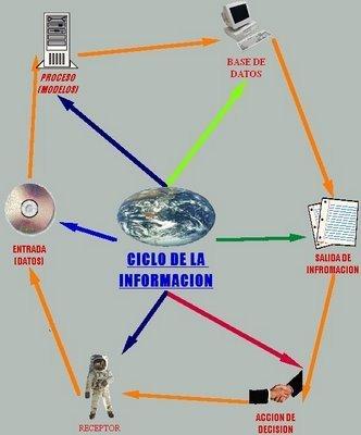Ciclo de la información | Misceláneas bibliotecarias | Scoop.it