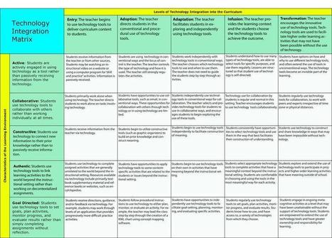 Technology Integration Matrix | Tech in Edu | Scoop.it