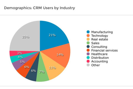 CRM Users by Industry | Web Based Inventory | Scoop.it