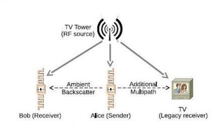 Des appareils sans fil sans batterie communiquent entre eux   Ressources pour la Technologie au College   Scoop.it