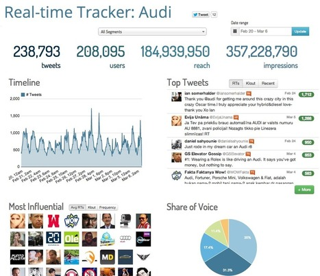 Hashtag Tracking for Twitter, Facebook and Instagram - Keyhole | Education and technology on the web | Scoop.it