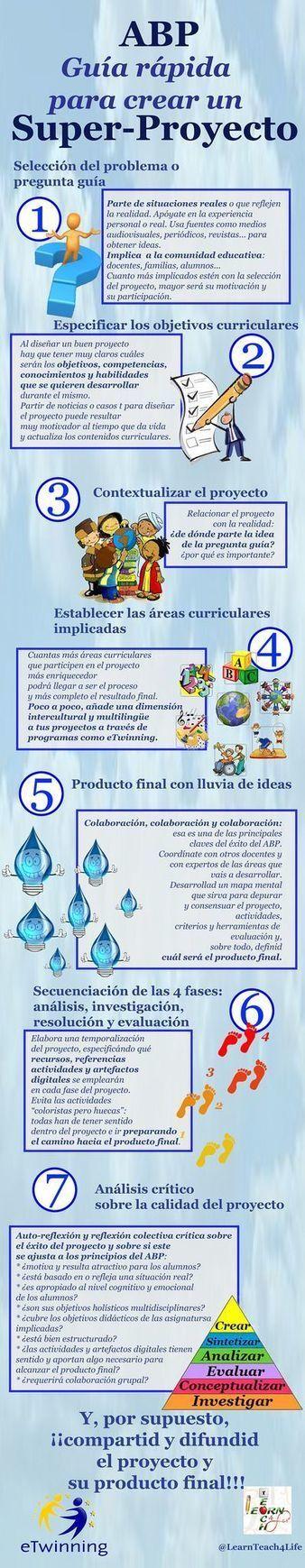 Aprendizaje por Proyectos – Guía Rápida y Plantilla de Implementación | Artículo | Plan de Formación | Scoop.it