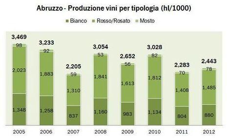 Abruzzo – produzione vino – dati Federdoc 2011 e ISTAT 2012 | Autour du vin | Scoop.it