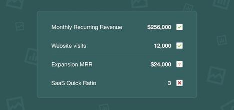 SaaS Metrics for Fundraising - Inside Intercom | Fundraising | Scoop.it