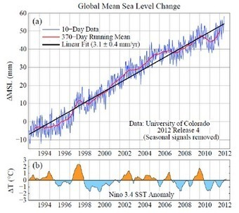 Climate Code Red: NASA climate chief demolishes denialist claims on sea levels | Sustain Our Earth | Scoop.it