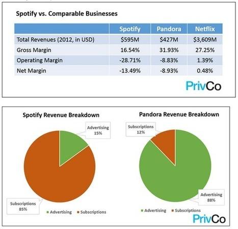 Spotify Revenue vs. Pandora   Creative Arts Consulting LLC   Scoop.it