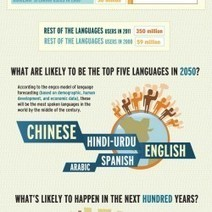 Speaking of Languages | Visual.ly | Spanish for Homeschooling | Scoop.it