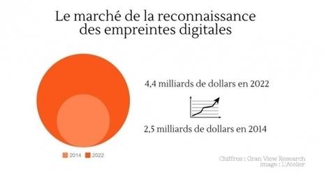 La reconnaissance digitale, un marché à 4,4 milliards de dollars d'ici 2022 | | Marketing in a digital world and social media (French & English) | Scoop.it