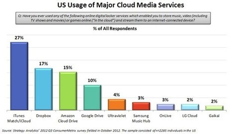 Strategy Analytics: iCloud, Dropbox and Amazon top cloud media in the US | I can explain it to you, but I can't understand it for you. | Scoop.it