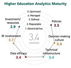 ECAR Update: New Institutional and Learning Analytics Reports | Learning Analytics in Higher Education | Scoop.it