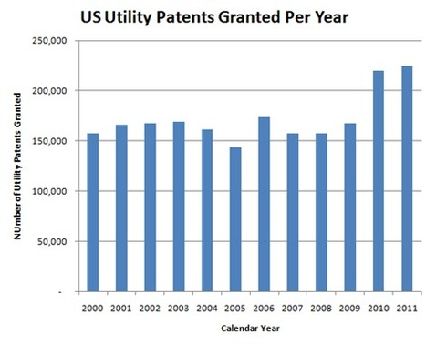 2011 Patent Grants: A New Record   The Jazz of Innovation   Scoop.it
