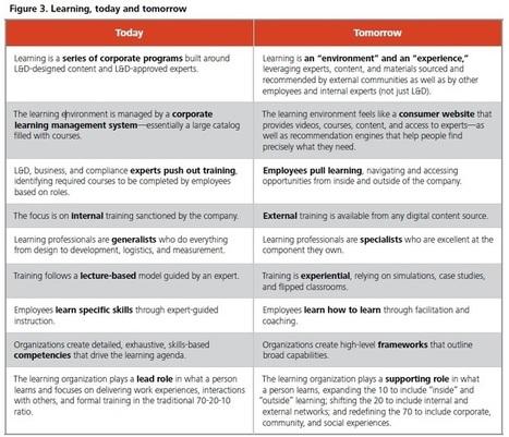 Ключевой тренд в обучении в 2016 году | Профессия тьютор | Scoop.it