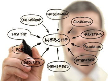 Are you stuck to the wrong internet site developer? | website design | Scoop.it