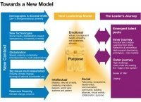 New Models of Leadership? | transformational | Scoop.it